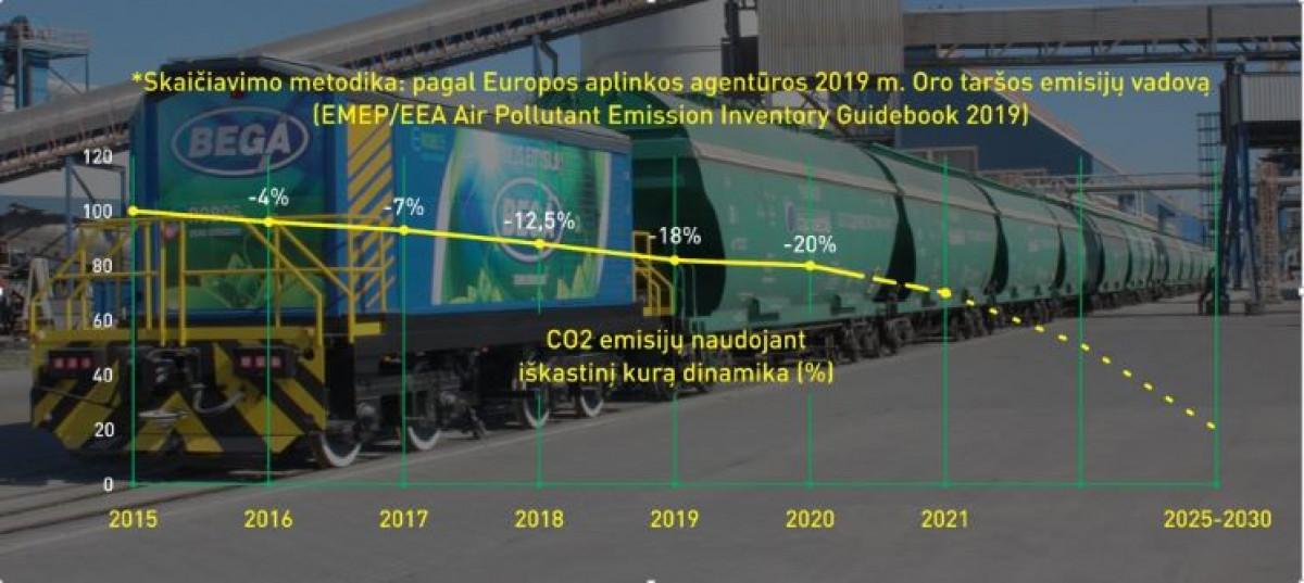 """Klaipėdos jūrų krovinių kompanijos """"Bega"""" įjungė CO2 skaičiuoklę"""