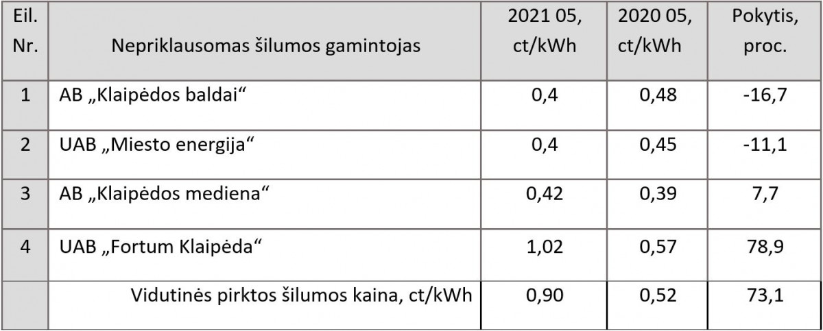 Klaipėdos šilumos gamintojų kainos